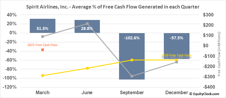 Spirit Airlines, Inc. (NYSE:SAVE) Free Cash Flow Seasonality