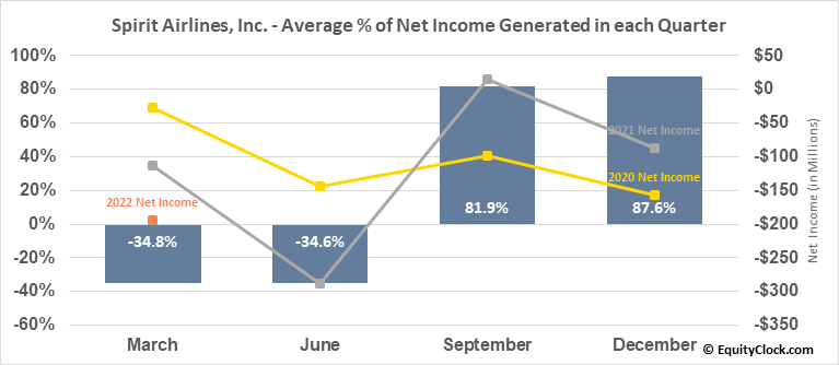 Spirit Airlines, Inc. (NYSE:SAVE) Net Income Seasonality