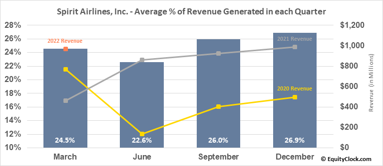 Spirit Airlines, Inc. (NYSE:SAVE) Revenue Seasonality