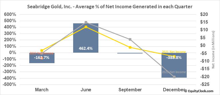 Seabridge Gold, Inc. (NYSE:SA) Net Income Seasonality