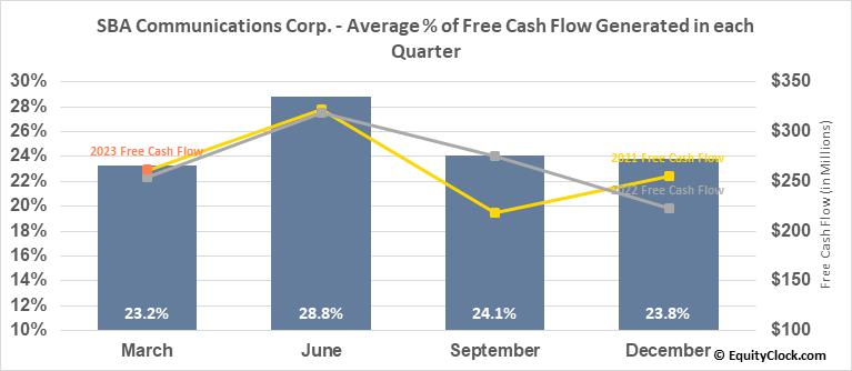 SBA Communications Corp. (NASD:SBAC) Free Cash Flow Seasonality