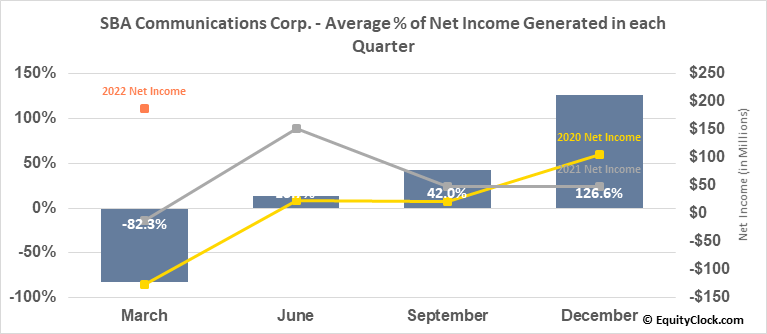 SBA Communications Corp. (NASD:SBAC) Net Income Seasonality