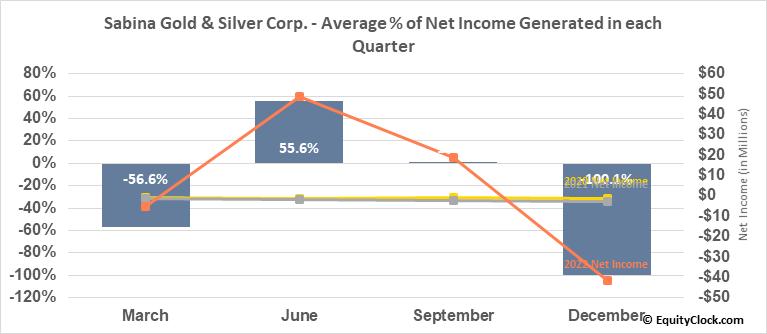 Sabina Gold & Silver Corp. (TSE:SBB.TO) Net Income Seasonality