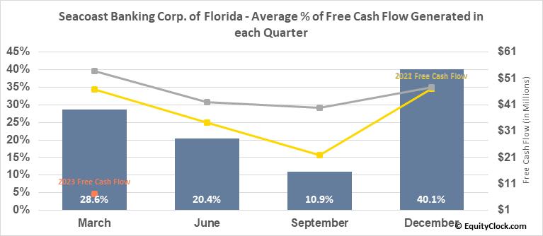 Seacoast Banking Corp. of Florida (NASD:SBCF) Free Cash Flow Seasonality
