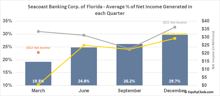 Seacoast Banking Corp. of Florida (NASD:SBCF) Net Income Seasonality