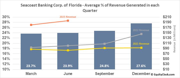 Seacoast Banking Corp. of Florida (NASD:SBCF) Revenue Seasonality