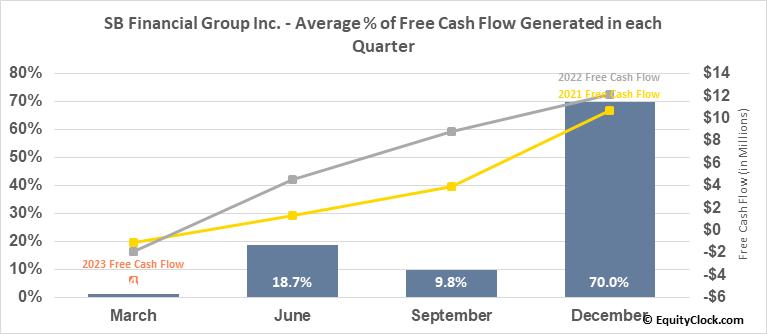 SB Financial Group Inc. (NASD:SBFG) Free Cash Flow Seasonality