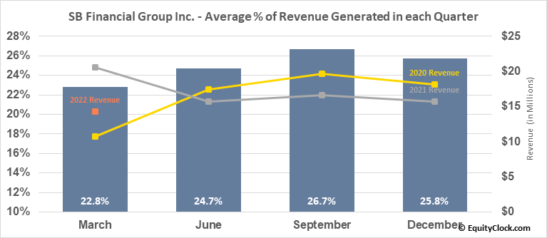 SB Financial Group Inc. (NASD:SBFG) Revenue Seasonality