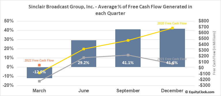 Sinclair Broadcast Group, Inc. (NASD:SBGI) Free Cash Flow Seasonality