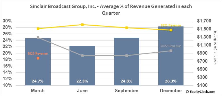 Sinclair Broadcast Group, Inc. (NASD:SBGI) Revenue Seasonality