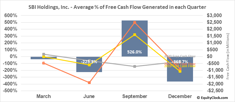SBI Holdings, Inc. (OTCMKT:SBHGF) Free Cash Flow Seasonality
