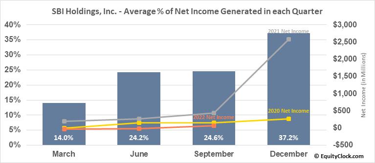 SBI Holdings, Inc. (OTCMKT:SBHGF) Net Income Seasonality