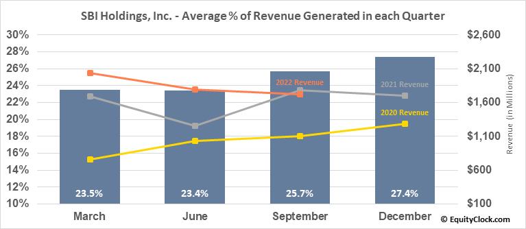 SBI Holdings, Inc. (OTCMKT:SBHGF) Revenue Seasonality