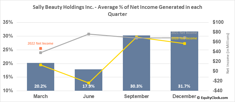 Sally Beauty Holdings Inc. (NYSE:SBH) Net Income Seasonality