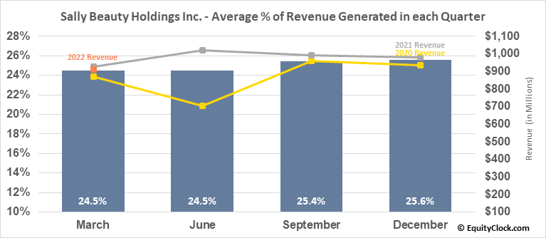 Sally Beauty Holdings Inc. (NYSE:SBH) Revenue Seasonality