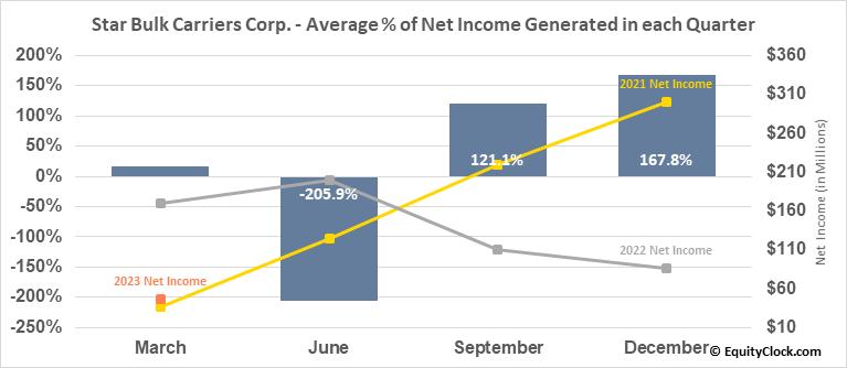 Star Bulk Carriers Corp. (NASD:SBLK) Net Income Seasonality