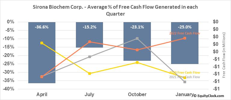 Sirona Biochem Corp. (TSXV:SBM.V) Free Cash Flow Seasonality
