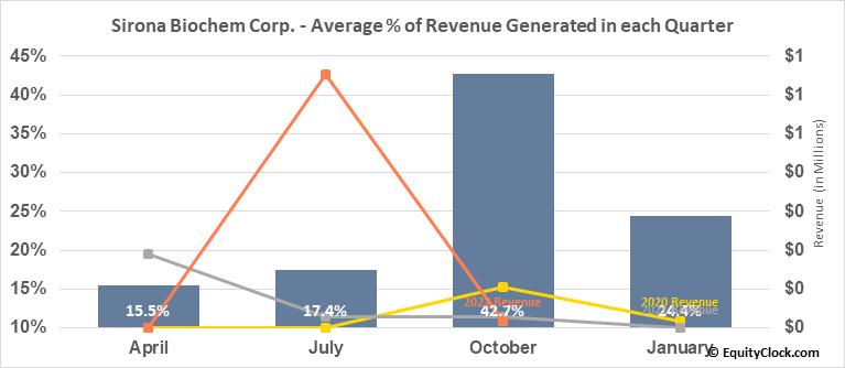 Sirona Biochem Corp. (TSXV:SBM.V) Revenue Seasonality