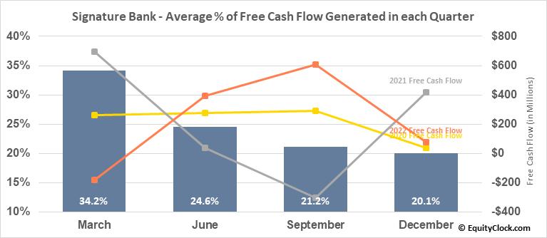 Signature Bank (NASD:SBNY) Free Cash Flow Seasonality