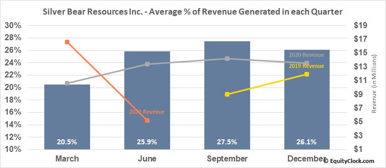 Silver Bear Resources Inc. (TSE:SBR.TO) Revenue Seasonality