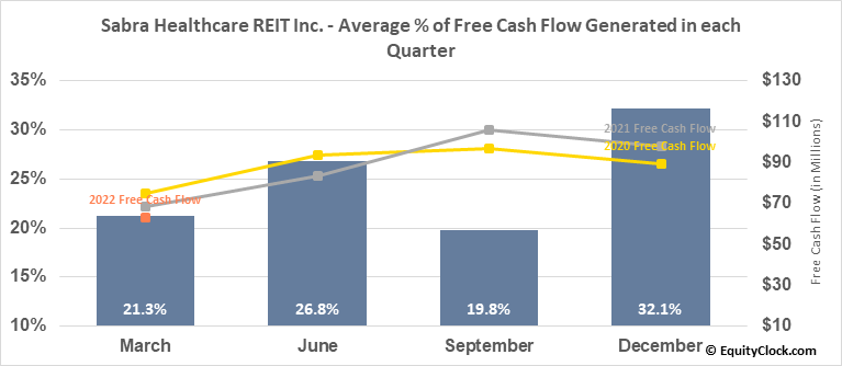Sabra Healthcare REIT Inc. (NASD:SBRA) Free Cash Flow Seasonality