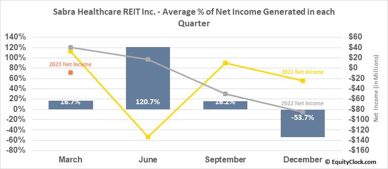 Sabra Healthcare REIT Inc. (NASD:SBRA) Net Income Seasonality