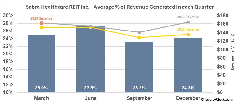 Sabra Healthcare REIT Inc. (NASD:SBRA) Revenue Seasonality