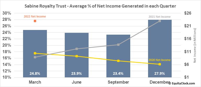 Sabine Royalty Trust (NYSE:SBR) Net Income Seasonality