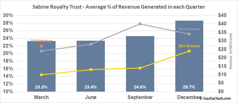 Sabine Royalty Trust (NYSE:SBR) Revenue Seasonality