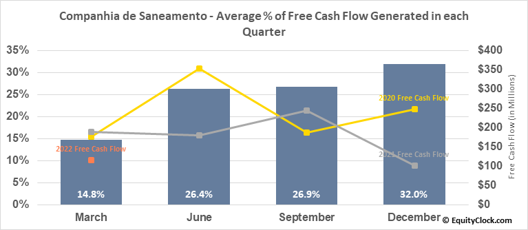 Companhia de Saneamento (NYSE:SBS) Free Cash Flow Seasonality