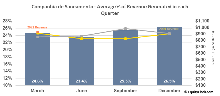 Companhia de Saneamento (NYSE:SBS) Revenue Seasonality