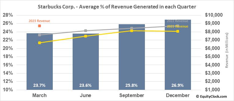 Starbucks Corp. (NASD:SBUX) Revenue Seasonality