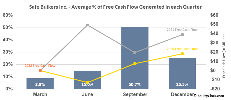 Safe Bulkers Inc. (NYSE:SB) Free Cash Flow Seasonality