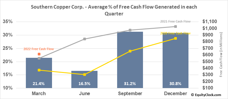 Southern Copper Corp. (NYSE:SCCO) Free Cash Flow Seasonality
