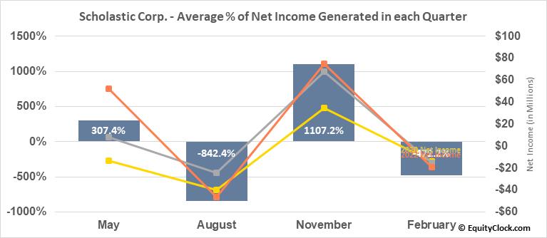 Scholastic Corp. (NASD:SCHL) Net Income Seasonality