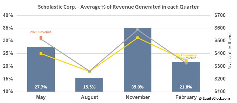 Scholastic Corp. (NASD:SCHL) Revenue Seasonality