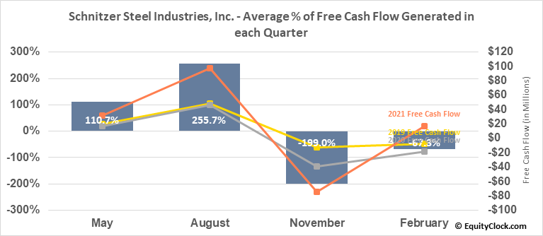 Schnitzer Steel Industries, Inc. (NASD:SCHN) Free Cash Flow Seasonality