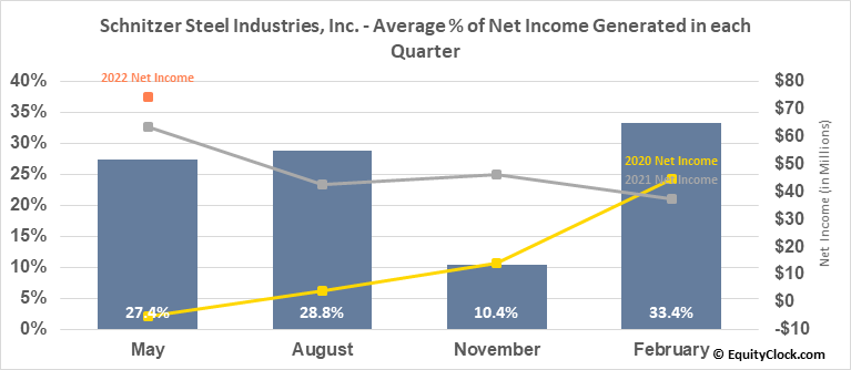 Schnitzer Steel Industries, Inc. (NASD:SCHN) Net Income Seasonality