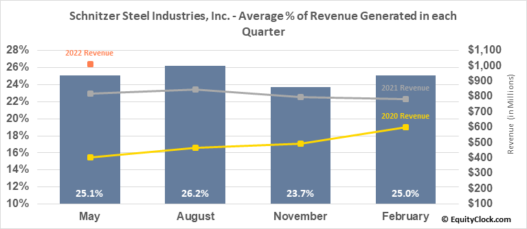 Schnitzer Steel Industries, Inc. (NASD:SCHN) Revenue Seasonality