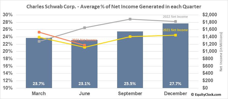 Charles Schwab Corp. (NYSE:SCHW) Net Income Seasonality