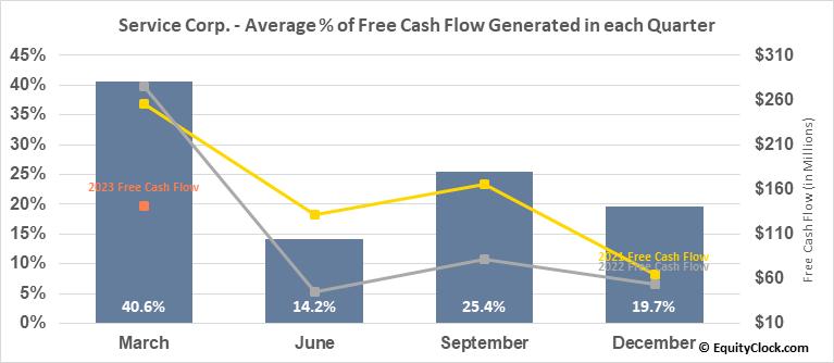 Service Corp. (NYSE:SCI) Free Cash Flow Seasonality