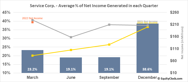 Service Corp. (NYSE:SCI) Net Income Seasonality