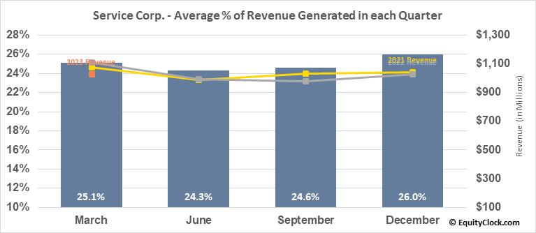 Service Corp. (NYSE:SCI) Revenue Seasonality