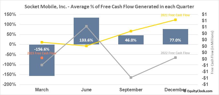Socket Mobile, Inc. (NASD:SCKT) Free Cash Flow Seasonality
