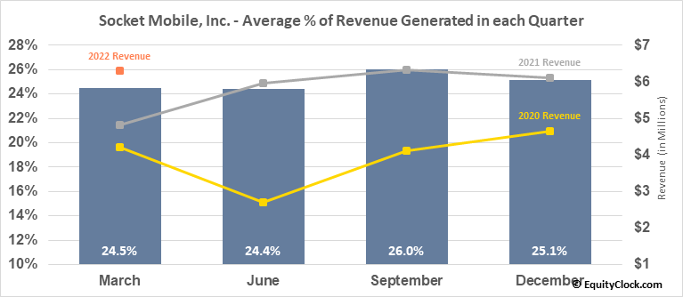 Socket Mobile, Inc. (NASD:SCKT) Revenue Seasonality
