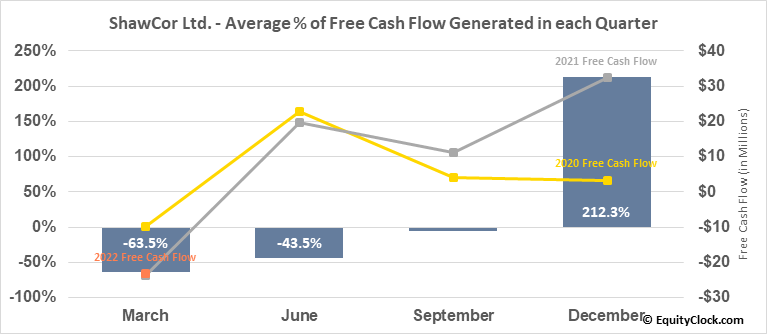 ShawCor Ltd. (TSE:SCL.TO) Free Cash Flow Seasonality