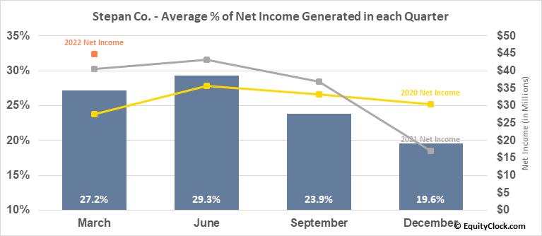 Stepan Co. (NYSE:SCL) Net Income Seasonality