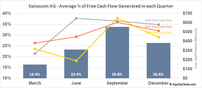 Swisscom AG (OTCMKT:SCMWY) Free Cash Flow Seasonality