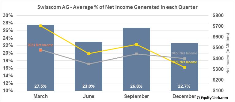 Swisscom AG (OTCMKT:SCMWY) Net Income Seasonality
