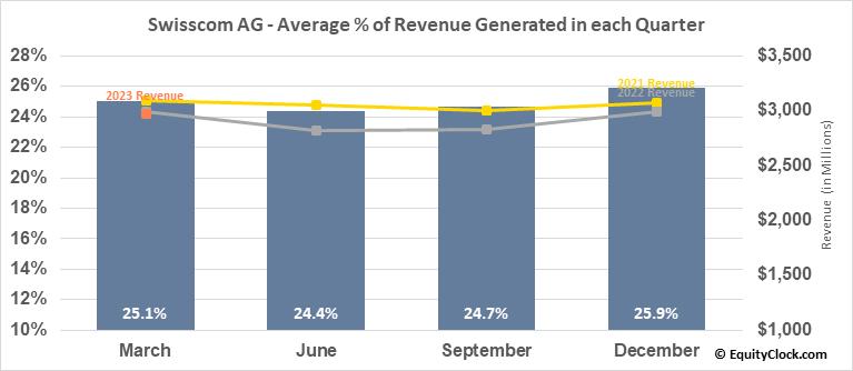 Swisscom AG (OTCMKT:SCMWY) Revenue Seasonality